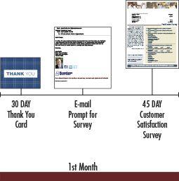 Customer Appreciation & Satisfaction™ Program