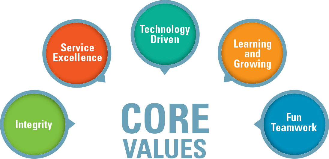 Continuity Programs Core Values