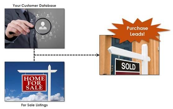 ClientTracker Mortgage Leads
