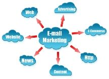 email turnkey marketing solutions