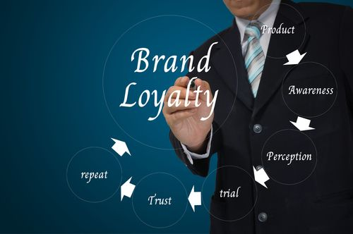 repeat customer marketing encourages brand loyalty